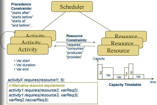 JSR331.Scheduler
